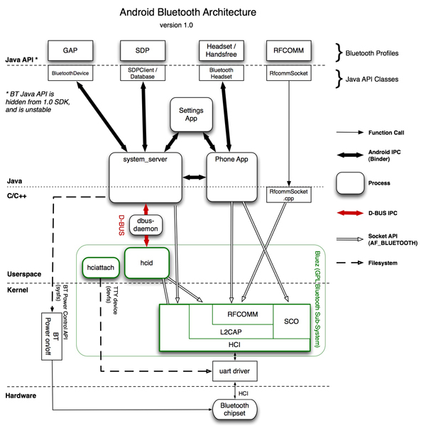 Bluetooth Process Diagram | Android Open Source