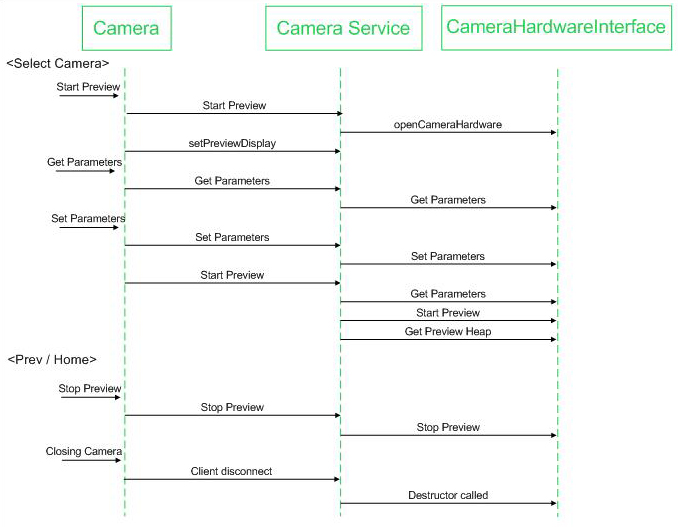 Camera android open source sequence diagrams ccuart